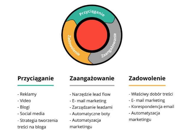 zasady inbound marketing