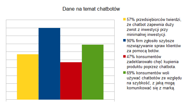 dane na temat chatbotów