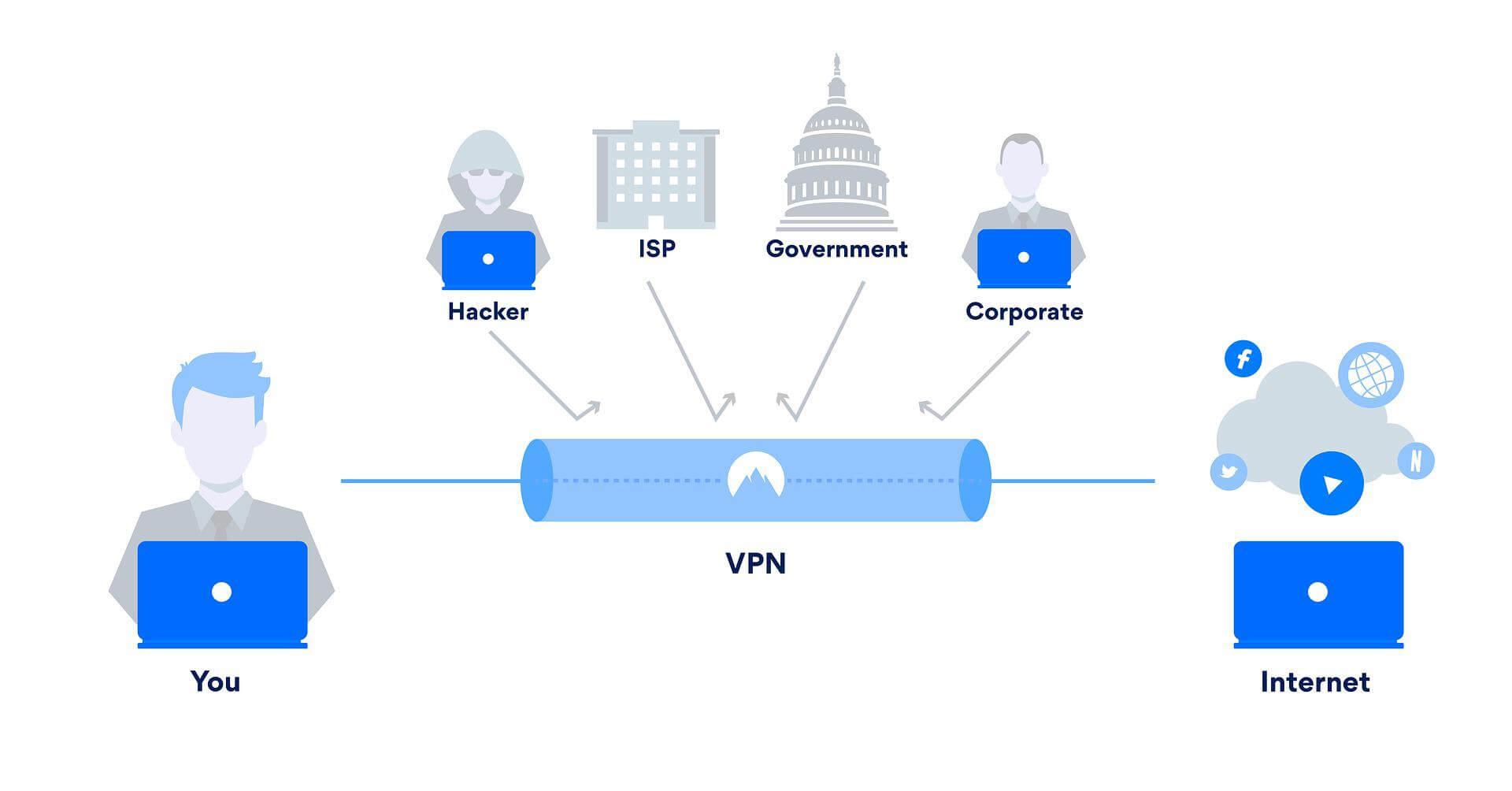 zastosowania VPN